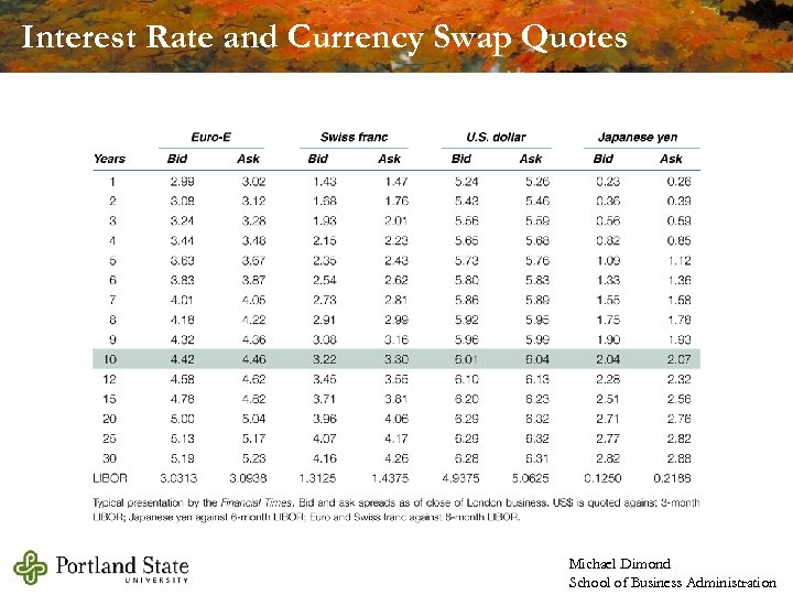 Interest Rate and Currency Swap Quotes Michael Dimond School of Business Administration