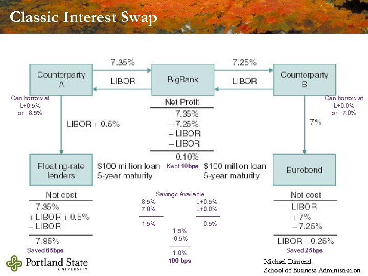Classic Interest Swap Can borrow at L+0. 5% or 8. 5% Can borrow at