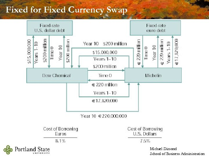 Fixed for Fixed Currency Swap Michael Dimond School of Business Administration