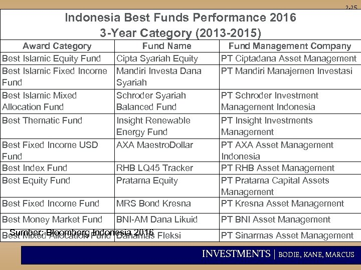 Indonesia Best Funds Performance 2016 3 -Year Category (2013 -2015) Award Category Best Islamic