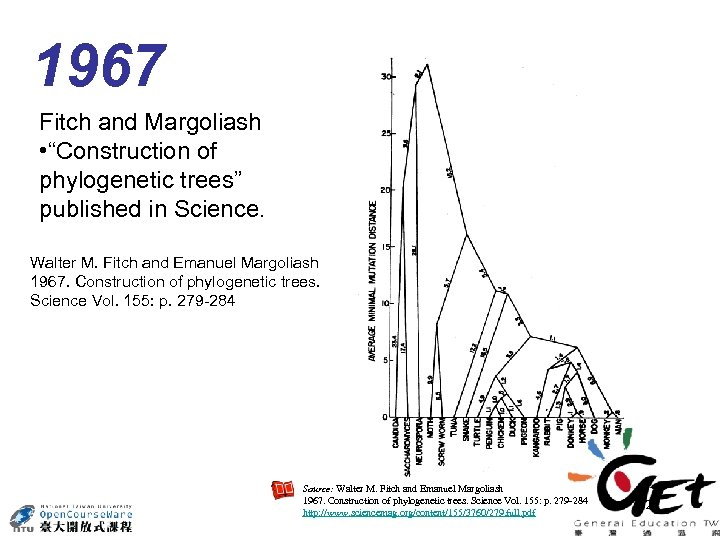 "1967 Fitch and Margoliash • ""Construction of phylogenetic trees"" published in Science. Walter M."