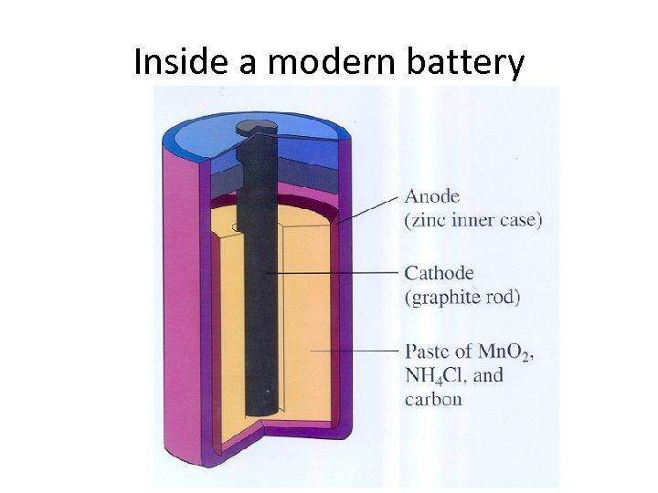 Inside a modern battery