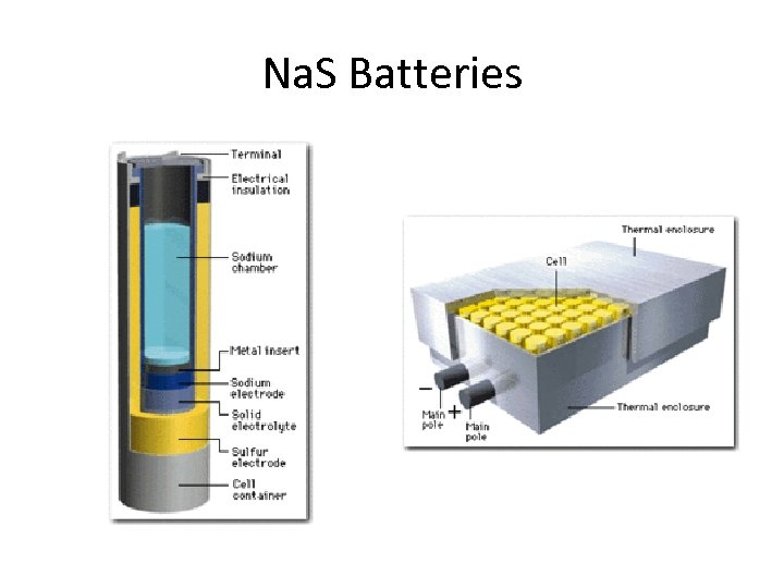 Na. S Batteries
