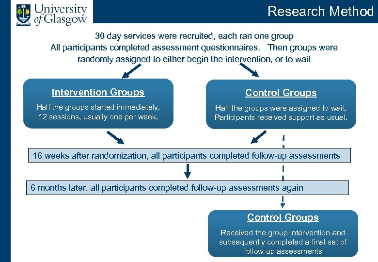 Research Method 30 day services were recruited, each ran one group All participants completed