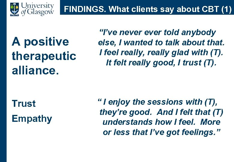 """FINDINGS. What clients say about CBT (1) A positive therapeutic alliance. Trust Empathy """"I've"""