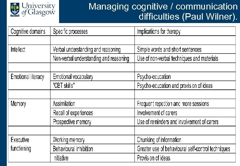 Managing cognitive / communication difficulties (Paul Wilner).