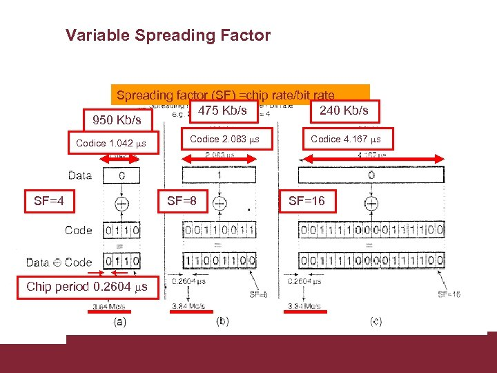 Variable Spreading Factor Spreading factor (SF) =chip rate/bit rate 475 Kb/s 240 Kb/s 950