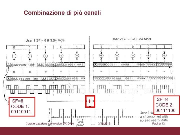 Combinazione di più canali SF=8 CODE 1: 0011 Caratterizzazione trasmissioni WCDMA SF=8 CODE 2: