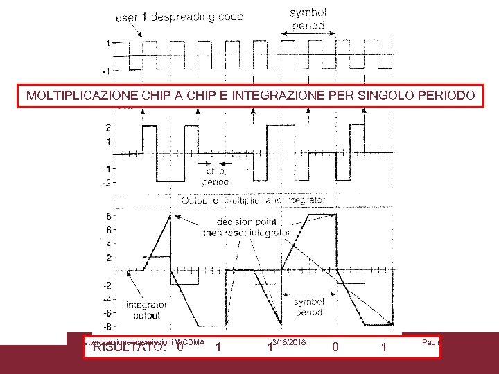 MOLTIPLICAZIONE CHIP A CHIP E INTEGRAZIONE PER SINGOLO PERIODO Caratterizzazione trasmissioni WCDMA RISULTATO: 0