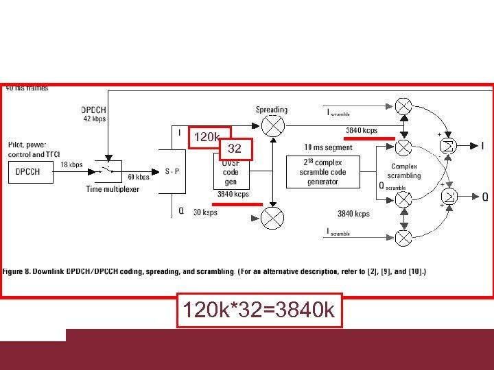 120 k 32 120 k*32=3840 k Caratterizzazione trasmissioni WCDMA 3/18/2018 Pagina 17
