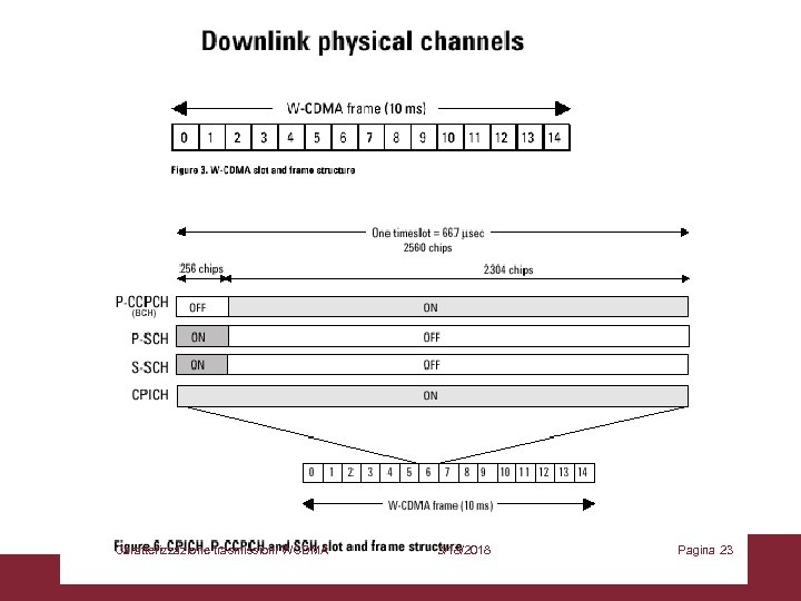 Caratterizzazione trasmissioni WCDMA 3/18/2018 Pagina 23