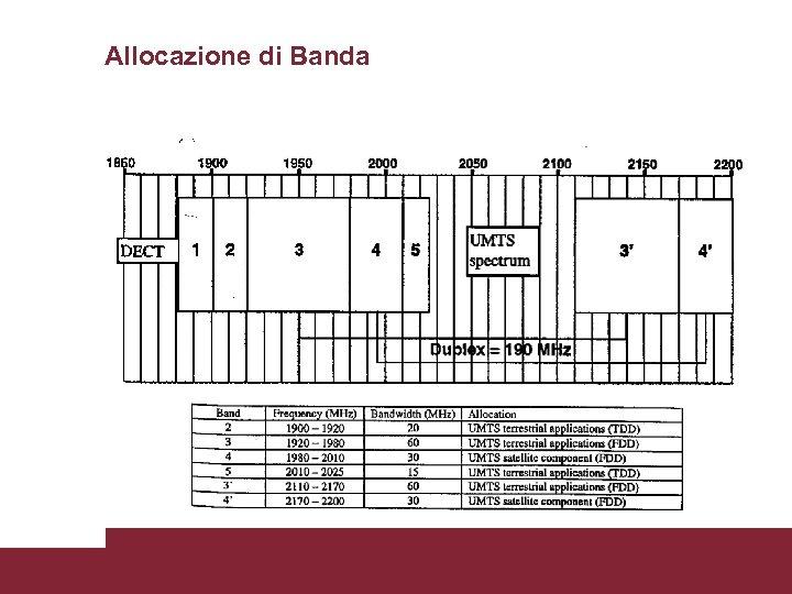 Allocazione di Banda Caratterizzazione trasmissioni WCDMA 3/18/2018 Pagina 3