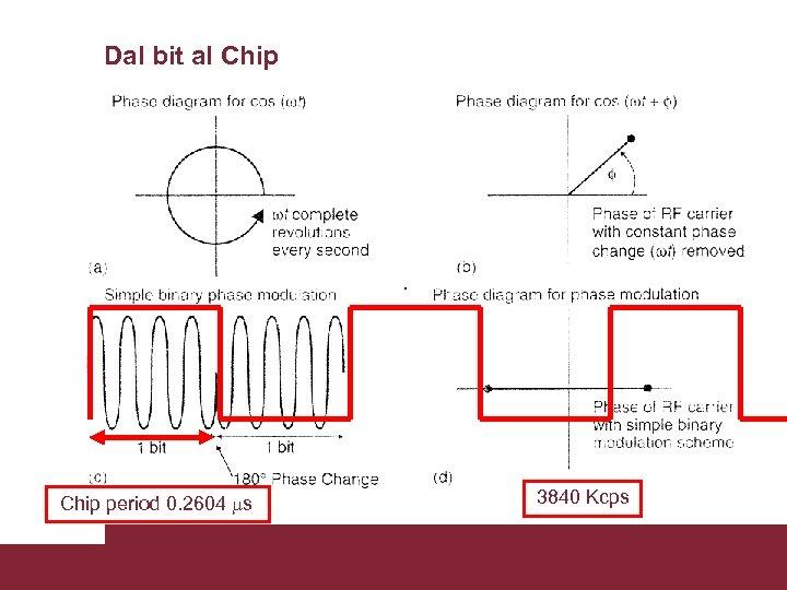 Dal bit al Chip 3840 Kcps Chip period 0. 2604 ms Caratterizzazione trasmissioni WCDMA