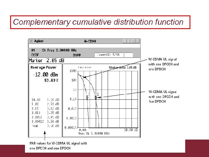 Complementary cumulative distribution function Caratterizzazione trasmissioni WCDMA 3/18/2018 Pagina 42