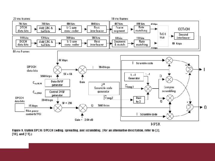 Caratterizzazione trasmissioni WCDMA 3/18/2018 Pagina 53