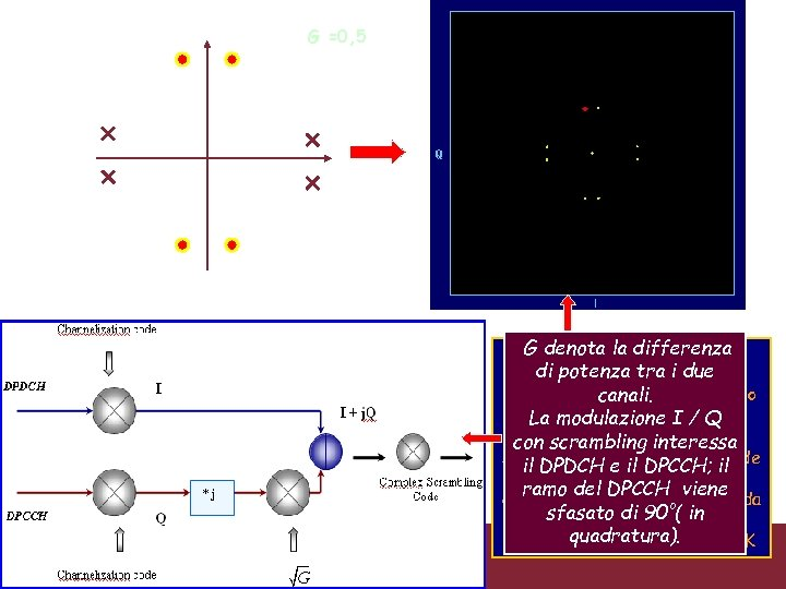 G =0, 5 Caratterizzazione trasmissioni WCDMA 3/18/2018 G denota la differenza Costellazione in Uplink