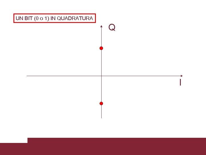UN BIT (0 o 1) IN QUADRATURA Q I Caratterizzazione trasmissioni WCDMA 3/18/2018 Pagina