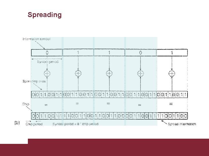 Spreading Caratterizzazione trasmissioni WCDMA 3/18/2018 Pagina 8