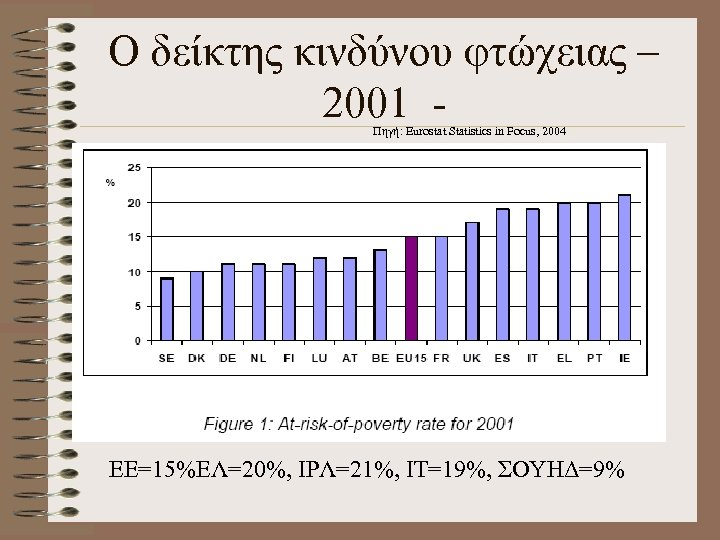Ο δείκτης κινδύνου φτώχειας – 2001 Πηγή: Eurostat Statistics in Focus, 2004 EE=15%ΕΛ=20%, ΙΡΛ=21%,
