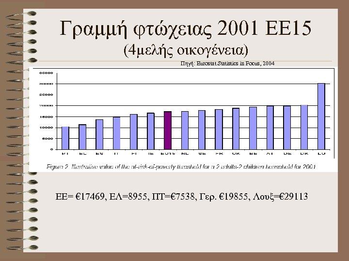 Γραμμή φτώχειας 2001 ΕΕ 15 (4μελής οικογένεια) Πηγή: Eurostat Statistics in Focus, 2004 ΕΕ=