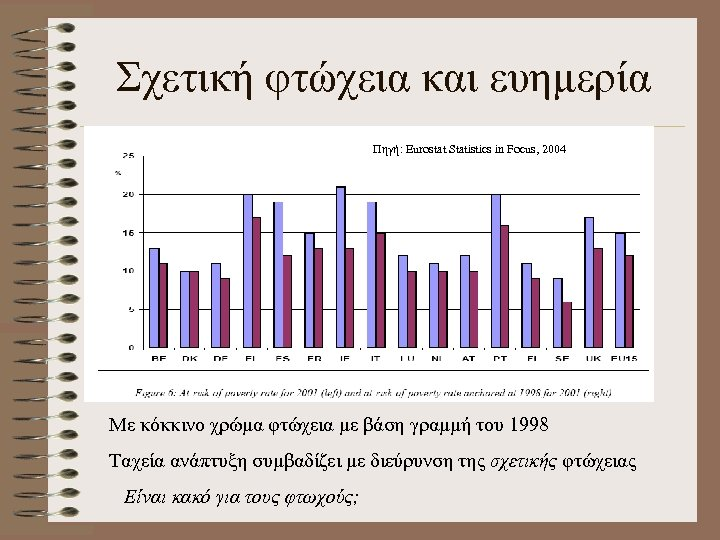 Σχετική φτώχεια και ευημερία Πηγή: Eurostat Statistics in Focus, 2004 Με κόκκινο χρώμα φτώχεια