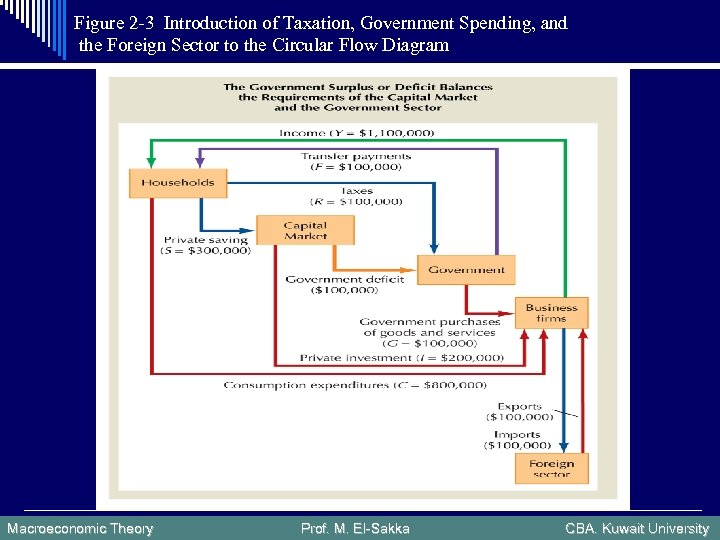 Figure 2 -3 Introduction of Taxation, Government Spending, and the Foreign Sector to the