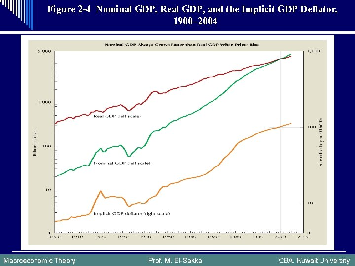 Figure 2 -4 Nominal GDP, Real GDP, and the Implicit GDP Deflator, 1900– 2004