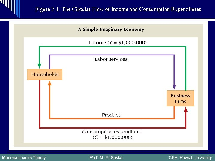 Figure 2 -1 The Circular Flow of Income and Consumption Expenditures Macroeconomic Theory Prof.