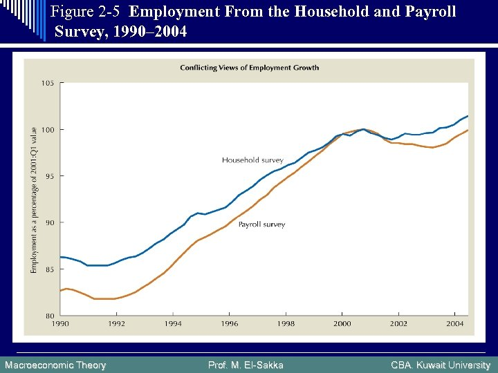 Figure 2 -5 Employment From the Household and Payroll Survey, 1990– 2004 Macroeconomic Theory
