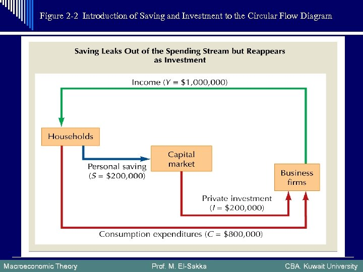Figure 2 -2 Introduction of Saving and Investment to the Circular Flow Diagram Macroeconomic