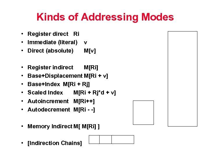 Kinds of Addressing Modes • Register direct Ri • Immediate (literal) v • Direct