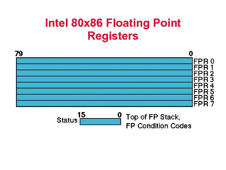 Intel 80 x 86 Floating Point Registers