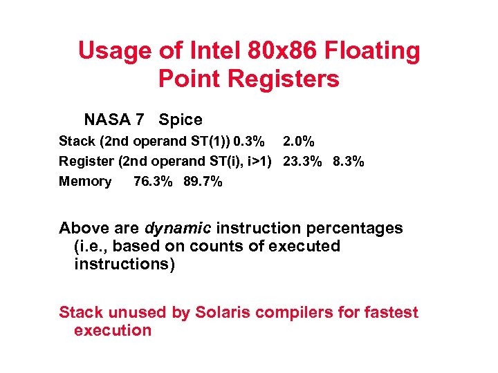 Usage of Intel 80 x 86 Floating Point Registers NASA 7 Spice Stack (2