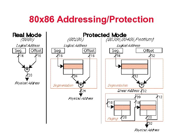 80 x 86 Addressing/Protection