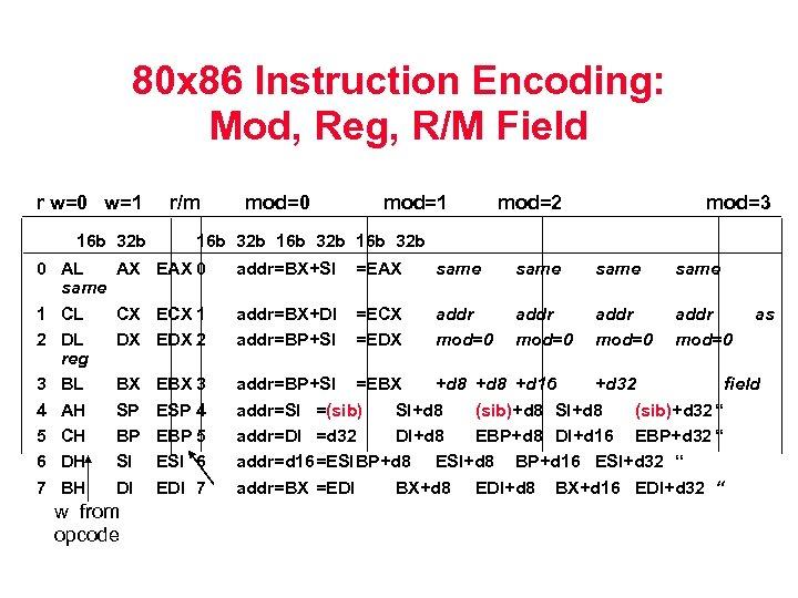 80 x 86 Instruction Encoding: Mod, Reg, R/M Field r w=0 w=1 16 b