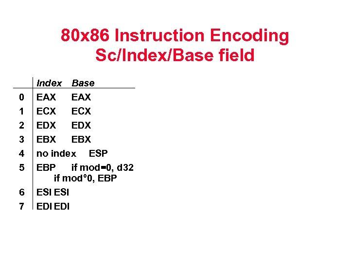 80 x 86 Instruction Encoding Sc/Index/Base field 0 1 2 3 4 5 6