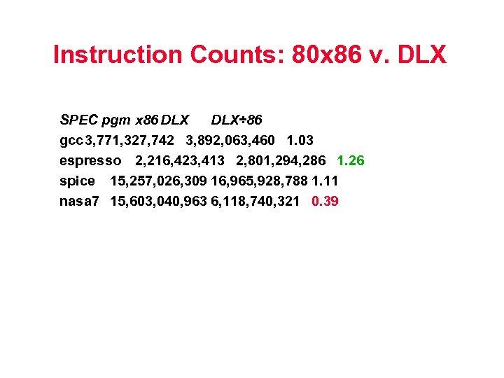 Instruction Counts: 80 x 86 v. DLX SPEC pgm x 86 DLX÷ 86 gcc