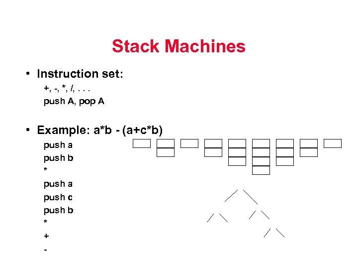 Stack Machines • Instruction set: +, -, *, /, . . . push A,