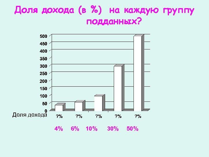 Доля дохода (в %) на каждую группу подданных? Доля дохода 4% 6% 10% 30%