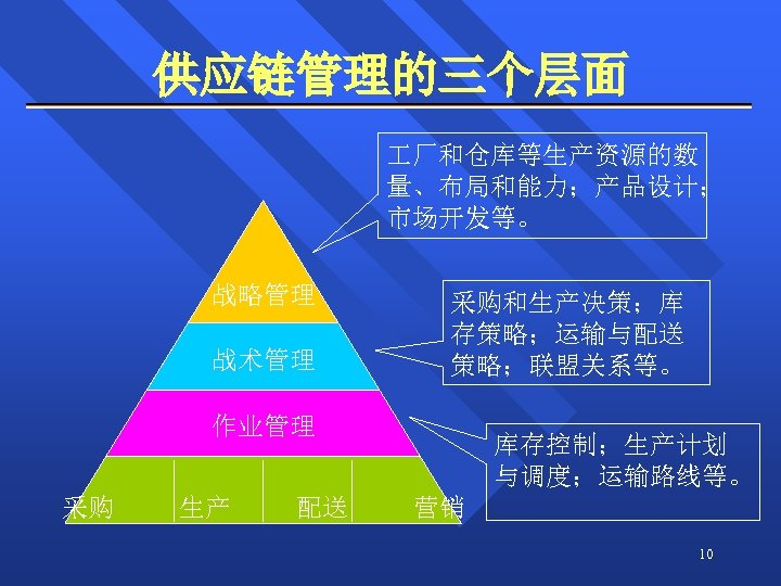 供应链管理的三个层面 厂和仓库等生产资源的数 量、布局和能力;产品设计; 市场开发等。 战略管理 战术管理 采购和生产决策;库 存策略;运输与配送 策略;联盟关系等。 作业管理 采购 生产 配送 库存控制;生产计划