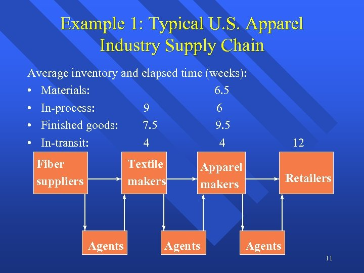 Example 1: Typical U. S. Apparel Industry Supply Chain Average inventory and elapsed time