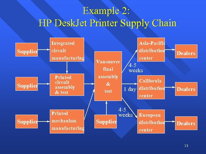 Example 2: HP Desk. Jet Printer Supply Chain Supplier Integrated circuit manufacturing Printed circuit