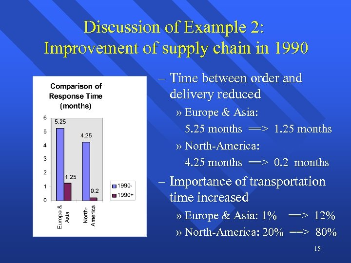 Discussion of Example 2: Improvement of supply chain in 1990 – Time between order