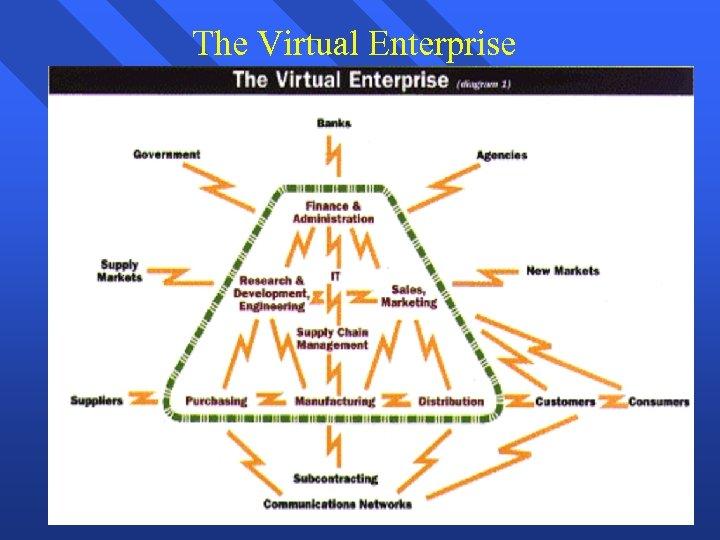 The Virtual Enterprise 22