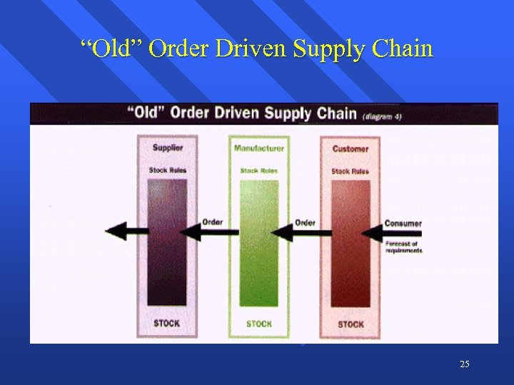 """Old"" Order Driven Supply Chain 25"
