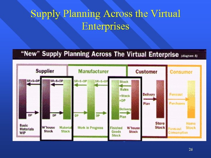 Supply Planning Across the Virtual Enterprises 26