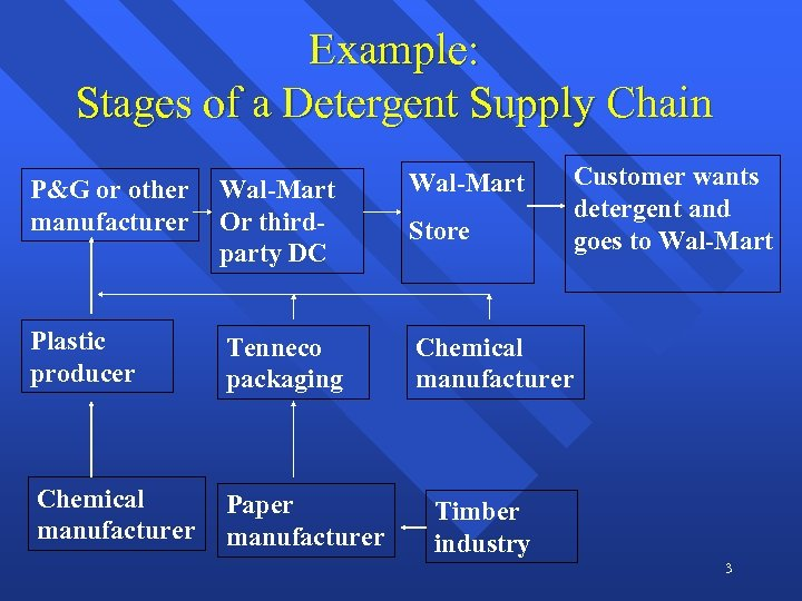 Example: Stages of a Detergent Supply Chain Customer wants detergent and goes to Wal-Mart