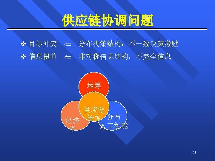 供应链协调问题 v 目标冲突 分布决策结构:不一致决策激励 v 信息扭曲 非对称信息结构:不完全信息 运筹 学 供应链 经济 管理 分布 人