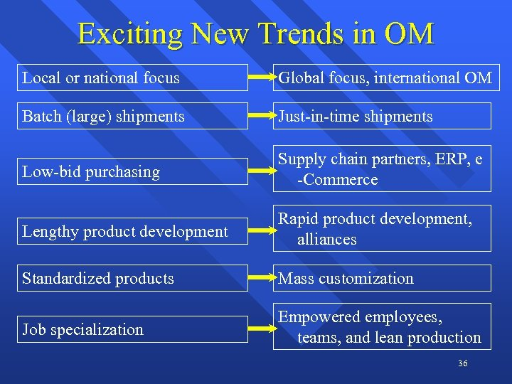 Exciting New Trends in OM Local or national focus Global focus, international OM Batch