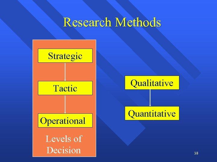 Research Methods Strategic Tactic Operational Levels of Decision Qualitative Quantitative 38